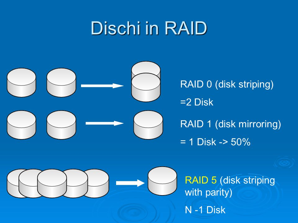 Dischi in RAID RAID 0 (disk striping) =2 Disk RAID 1 (disk mirroring) = 1 Disk -> 50% RAID 5 (disk striping with parity) N -1 Disk