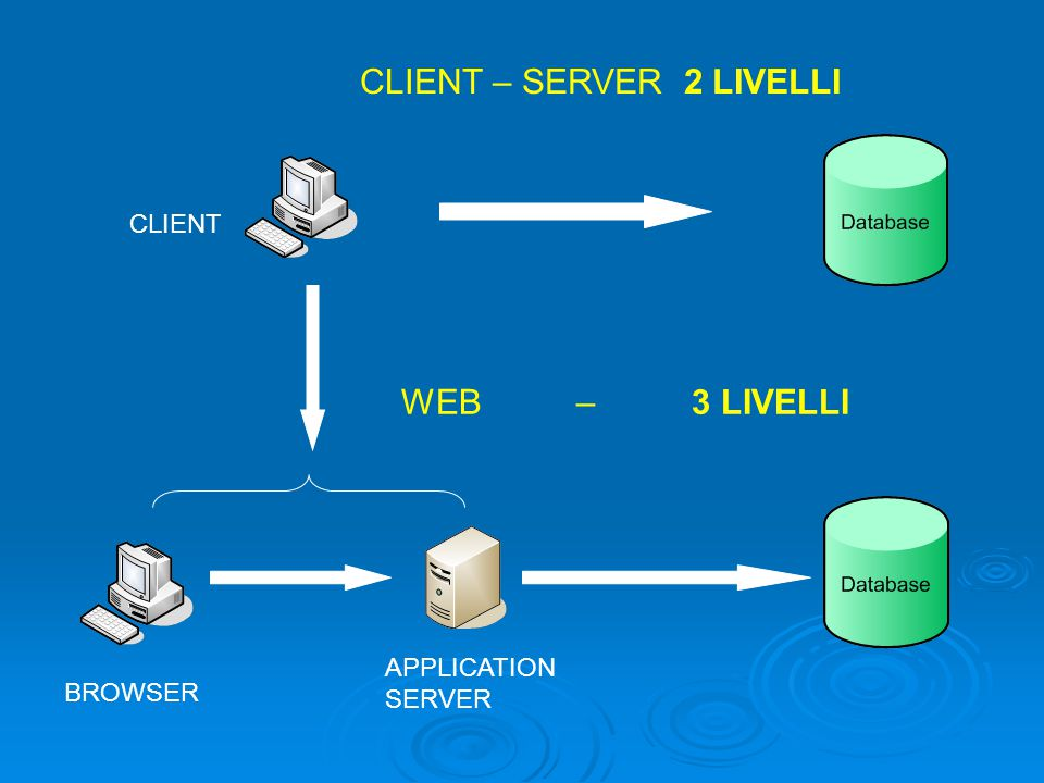 CLIENT – SERVER 2 LIVELLI CLIENT WEB – 3 LIVELLI APPLICATION SERVER BROWSER