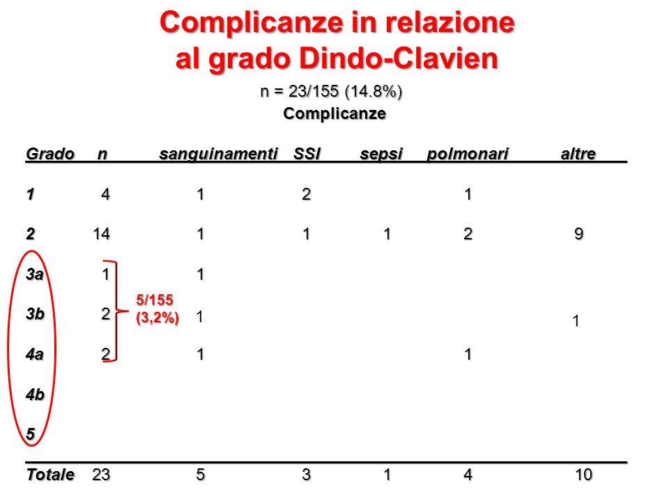 Complicanze Grado n sanguinamenti SSI sepsi polmonari altre 1 4 1 2 1 2 14 1 1 1 2 9 3a 1 1 3b 2 1 4a 2 1 1 4b5 Totale 23 5 3 1 4 10 Complicanze in relazione al grado Dindo-Clavien n = 23/155 (14.8%) 5/155(3,2%) 1 1