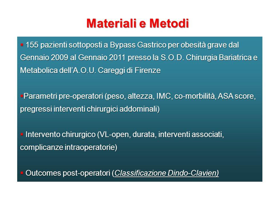 Materiali e Metodi  155 pazienti sottoposti a Bypass Gastrico per obesità grave dal Gennaio 2009 al Gennaio 2011 presso la S.O.D.