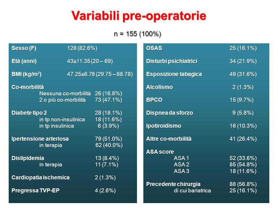 Variabili pre-operatorie n = 155 (100%) Sesso (F)128 (82.6%) Età (anni)43±11.35 (20 – 69) BMI (kg/m 2 )47.25±6.78 (29.75 – 68.78) Co-morbilità Nessuna co-morbilità 26 (16.8%) 2 o più co-morbilità 73 (47.1%) Diabete tipo 228 (18.1%) in tp non-insulinica 18 (11.6%) in tp insulinica 6 (3.9%) Ipertensione arteriosa79 (51.0%) in terapia 62 (40.0%) Dislipidemia 13 (8.4%) in terapia 11 (7.1%) Cardiopatia ischemica2 (1.3%) Pregressa TVP-EP 4 (2.6%) OSAS 25 (16.1%) Disturbi psichiatrici 34 (21.9%) Esposizione tabagica 49 (31.6%) Alcolismo 2 (1.3%) BPCO 15 (9.7%) Dispnea da sforzo 9 (5.8%) Ipotiroidismo 16 (10.3%) Altre co-morbilità 41 (26.4%) ASA score ASA 1 52 (33.6%) ASA 2 85 (54.8%) ASA 3 18 (11.6%) Precedente chirurgia 88 (56.8%) di cui bariatrica 25 (16.1%)
