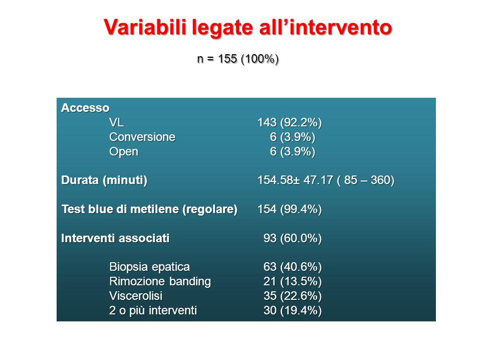 Variabili legate all'intervento n = 155 (100%) Accesso VL 143 (92.2%) Conversione 6 (3.9%) Open 6 (3.9%) Durata (minuti) 154.58± 47.17 ( 85 – 360) Test blue di metilene (regolare) 154 (99.4%) Interventi associati 93 (60.0%) Biopsia epatica 63 (40.6%) Rimozione banding 21 (13.5%) Viscerolisi 35 (22.6%) 2 o più interventi 30 (19.4%)