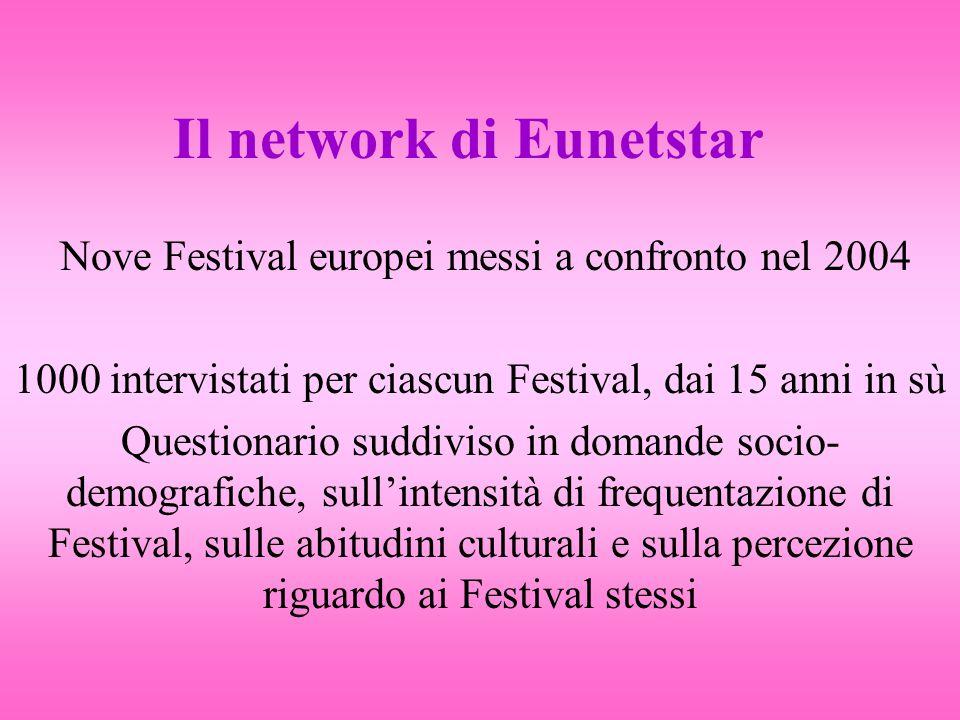Il network di Eunetstar Nove Festival europei messi a confronto nel 2004 1000 intervistati per ciascun Festival, dai 15 anni in sù Questionario suddiviso in domande socio- demografiche, sull'intensità di frequentazione di Festival, sulle abitudini culturali e sulla percezione riguardo ai Festival stessi