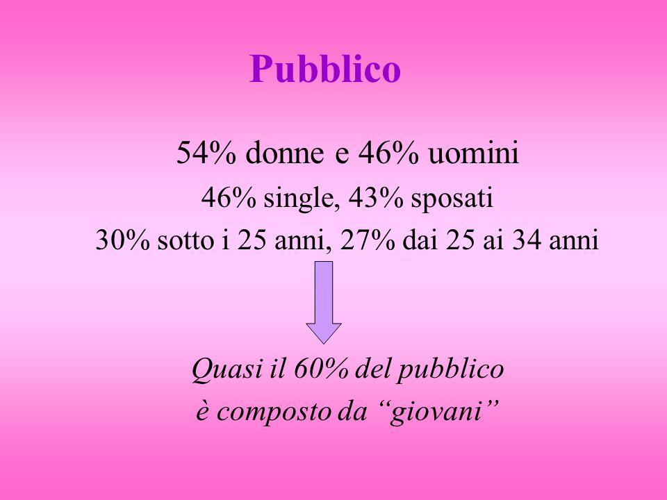 Pubblico 54% donne e 46% uomini 46% single, 43% sposati 30% sotto i 25 anni, 27% dai 25 ai 34 anni Quasi il 60% del pubblico è composto da giovani