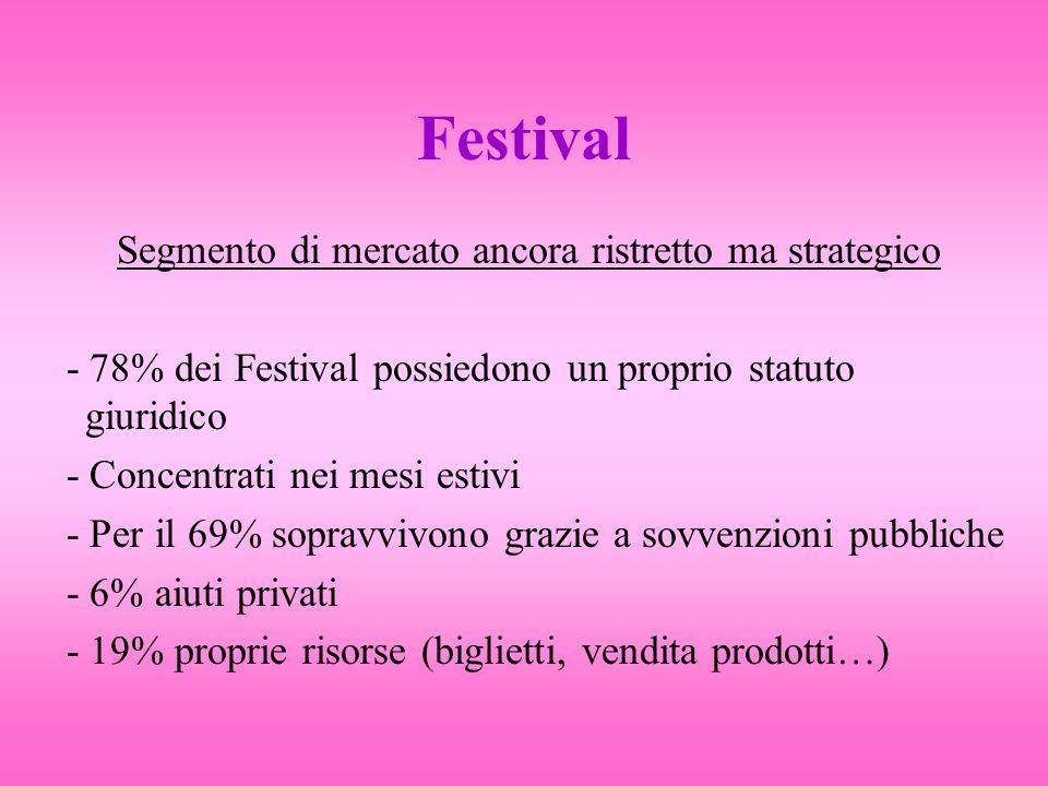 Festival Segmento di mercato ancora ristretto ma strategico - 78% dei Festival possiedono un proprio statuto giuridico - Concentrati nei mesi estivi - Per il 69% sopravvivono grazie a sovvenzioni pubbliche - 6% aiuti privati - 19% proprie risorse (biglietti, vendita prodotti…)
