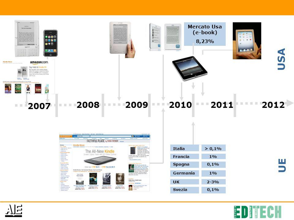 2007 2008200920102011 Mercato Usa (e-book) 8,23% Italia> 0,1% Francia1% Spagna0,1% Germania1% UK2-3% Svezia0,1% 2012 USA UE