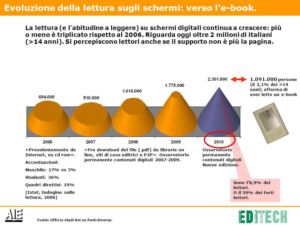 La lettura (e l'abitudine a leggere) su schermi digitali continua a crescere: più o meno è triplicato rispetto al 2006.