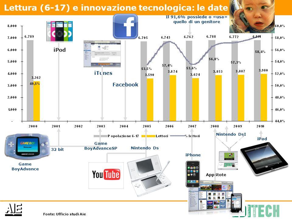 iPod iTunes iPhone AppStote iPad Lettura (6-17) e innovazione tecnologica: le date Game BoyAdvance 32 bit Game BoyAdvanceSP Nintendo Ds Facebook Ninte