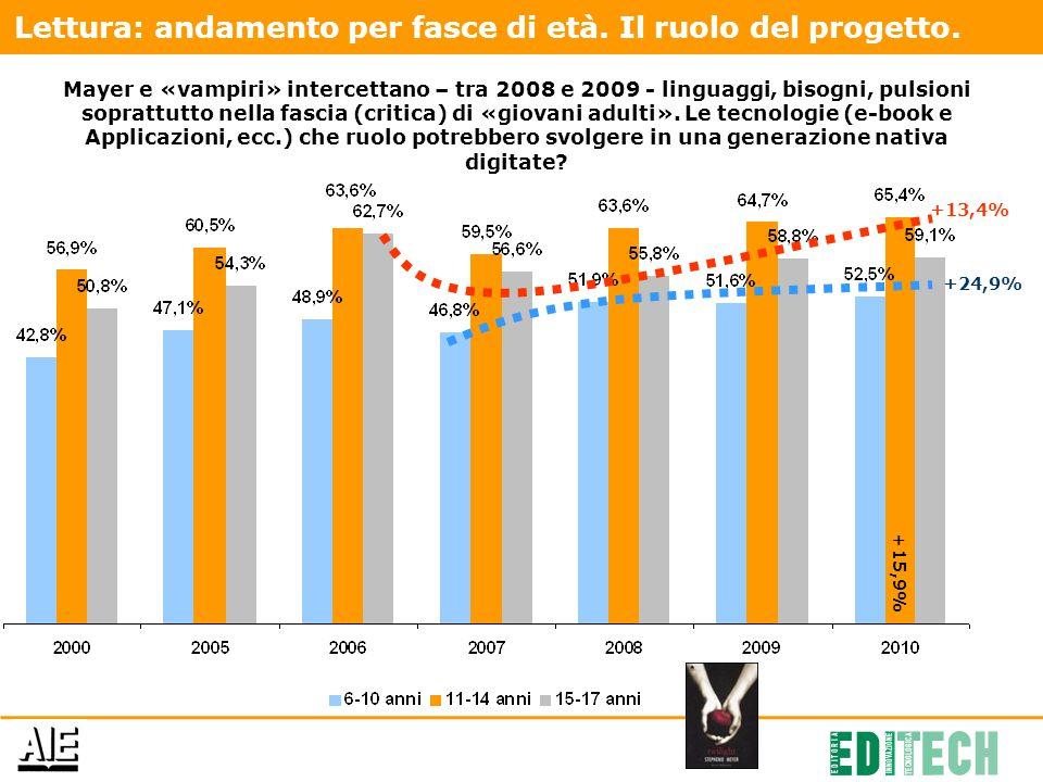 +24,9% +15,9% +13,4% Lettura: andamento per fasce di età.