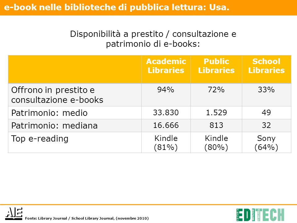 Academic Libraries Public Libraries School Libraries Offrono in prestito e consultazione e-books 94%72%33% Patrimonio: medio 33.8301.52949 Patrimonio: mediana 16.66681332 Top e-reading Kindle (81%) Kindle (80%) Sony (64%) Fonte: Library Journal / School Library Journal, (novembre 2010) e-book nelle biblioteche di pubblica lettura: Usa.