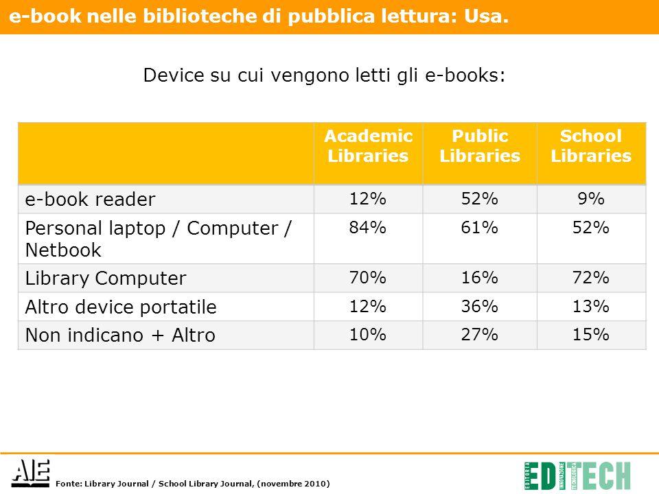 Academic Libraries Public Libraries School Libraries e-book reader 12%52%9% Personal laptop / Computer / Netbook 84%61%52% Library Computer 70%16%72%
