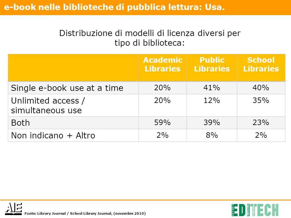 Academic Libraries Public Libraries School Libraries Single e-book use at a time 20%41%40% Unlimited access / simultaneous use 20%12%35% Both 59%39%23