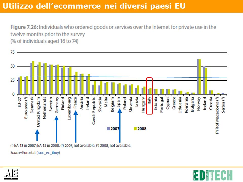 Incidenza carte di credito in UE. Fonte: Eurisko