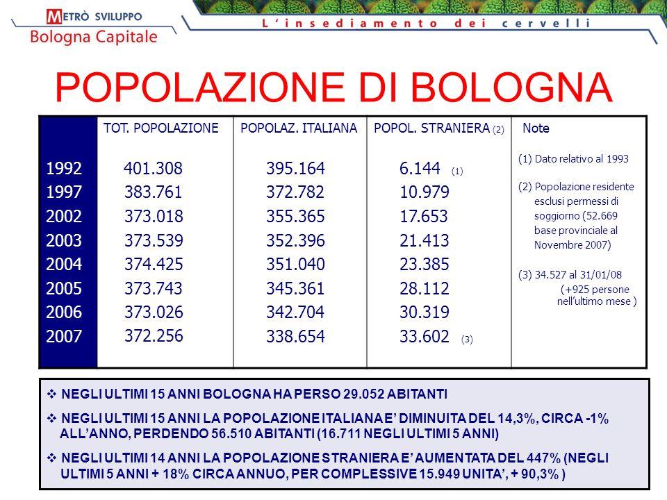 POPOLAZIONE DI BOLOGNA 1992 1997 2002 2003 2004 2005 2006 2007 TOT.
