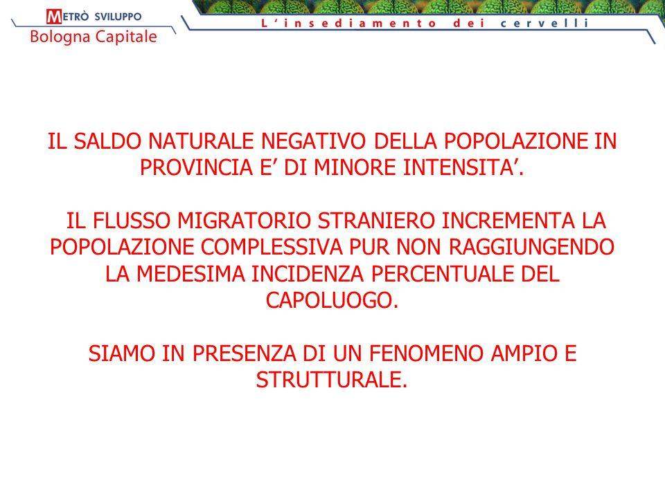IL SALDO NATURALE NEGATIVO DELLA POPOLAZIONE IN PROVINCIA E' DI MINORE INTENSITA'.