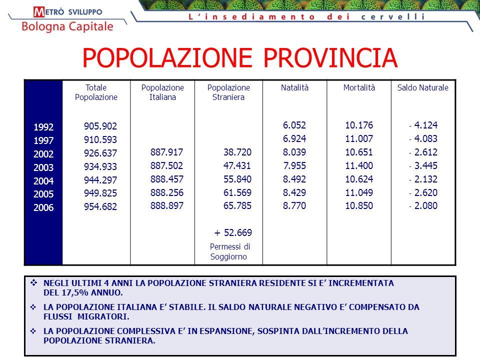 POPOLAZIONE PROVINCIA 1992 1997 2002 2003 2004 2005 2006 Totale Popolazione 905.902 910.593 926.637 934.933 944.297 949.825 954.682 Popolazione Italia
