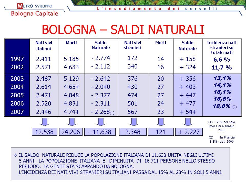 BOLOGNA – SALDI NATURALI 1997 2002 Nati vivi italiani 2.411 2.571 Morti 5.185 4.683 Saldo Naturale - 2.774 - 2.112 Nati vivi stranieri 172 340 Morti 14 16 Saldo Naturale + 158 + 324 Incidenza nati stranieri su totale nati 6,6 % 11,7 % 2003 2004 2005 2006 2007 2.487 2.614 2.471 2.520 2.446 5.129 4.654 4.848 4.831 4.744 - 2.642 - 2.040 - 2.377 - 2.311 - 2.268 (1) 376 430 474 501 567 20 27 24 23 + 356 + 403 + 447 + 477 + 544 13,1% 14,1% 16,1% 16,6% 18,8% (2) 12.53824.206 - 11.6382.348121+ 2.227  IL SALDO NATURALE RIDUCE LA POPOLAZIONE ITALIANA DI 11.638 UNITA' NEGLI ULTIMI 5 ANNI.
