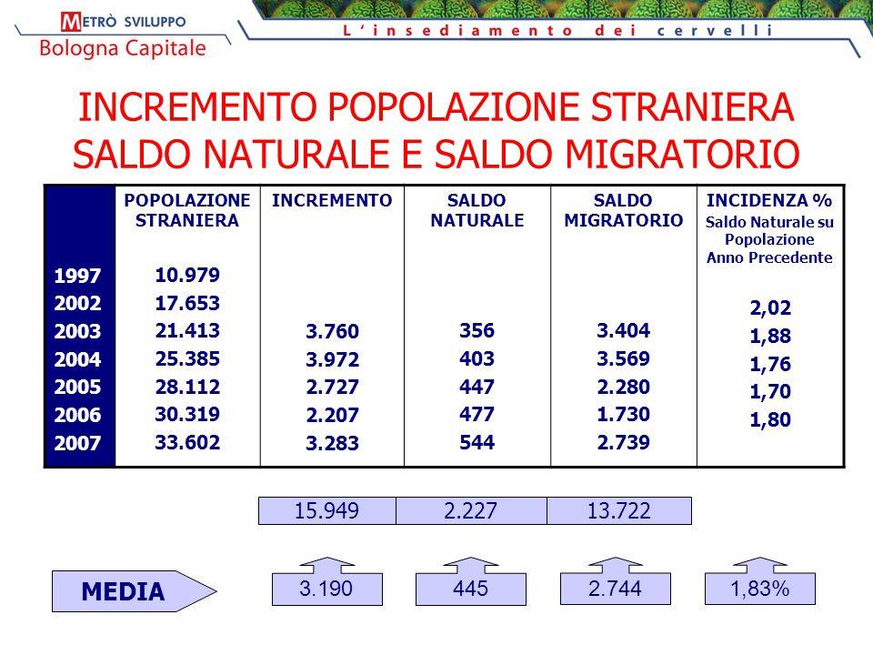 INCREMENTO POPOLAZIONE STRANIERA SALDO NATURALE E SALDO MIGRATORIO 1997 2002 2003 2004 2005 2006 2007 POPOLAZIONE STRANIERA 10.979 17.653 21.413 25.38