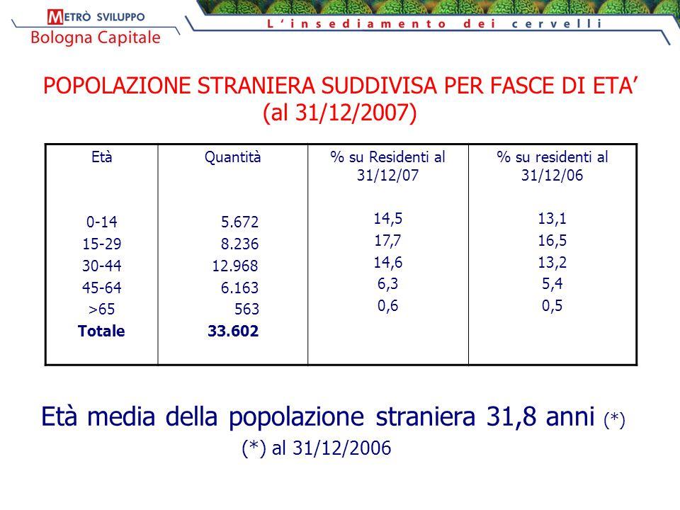 POPOLAZIONE STRANIERA SUDDIVISA PER FASCE DI ETA' (al 31/12/2007) Età media della popolazione straniera 31,8 anni (*) (*) al 31/12/2006 Età 0-14 15-29 30-44 45-64 >65 Totale Quantità 5.672 8.236 12.968 6.163 563 33.602 % su Residenti al 31/12/07 14,5 17,7 14,6 6,3 0,6 % su residenti al 31/12/06 13,1 16,5 13,2 5,4 0,5