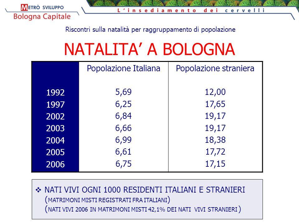 NATALITA' A BOLOGNA 1992 1997 2002 2003 2004 2005 2006 Popolazione Italiana 5,69 6,25 6,84 6,66 6,99 6,61 6,75 Popolazione straniera 12,00 17,65 19,17 18,38 17,72 17,15  NATI VIVI OGNI 1000 RESIDENTI ITALIANI E STRANIERI ( MATRIMONI MISTI REGISTRATI FRA ITALIANI ) ( NATI VIVI 2006 IN MATRIMONI MISTI 42,1% DEI NATI VIVI STRANIERI ) Riscontri sulla natalità per raggruppamento di popolazione