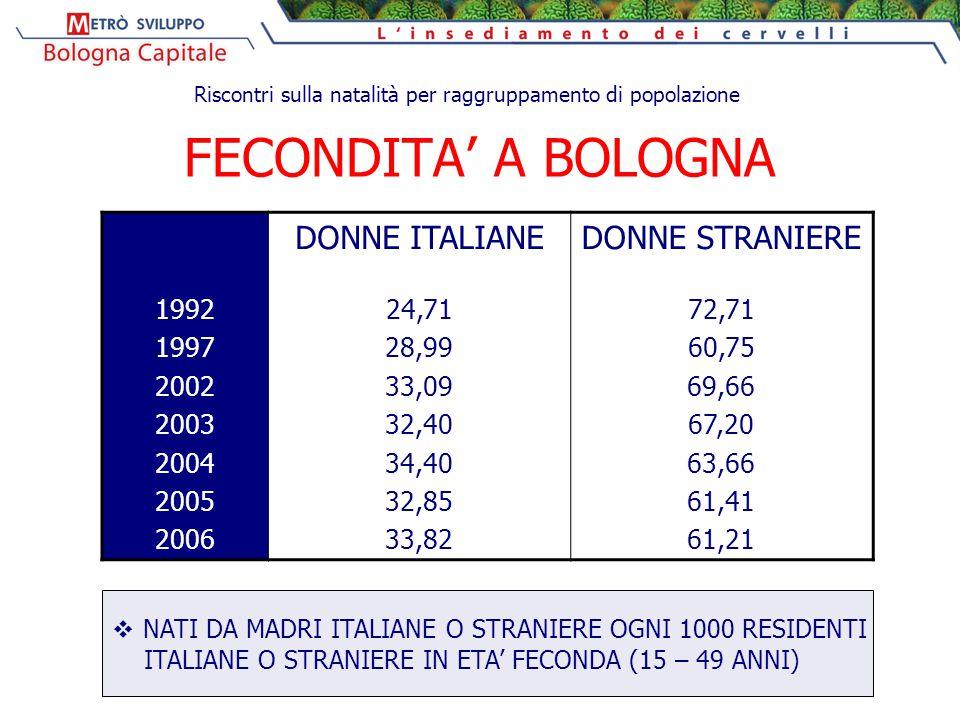 FECONDITA' A BOLOGNA 1992 1997 2002 2003 2004 2005 2006 DONNE ITALIANE 24,71 28,99 33,09 32,40 34,40 32,85 33,82 DONNE STRANIERE 72,71 60,75 69,66 67,20 63,66 61,41 61,21  NATI DA MADRI ITALIANE O STRANIERE OGNI 1000 RESIDENTI ITALIANE O STRANIERE IN ETA' FECONDA (15 – 49 ANNI) Riscontri sulla natalità per raggruppamento di popolazione