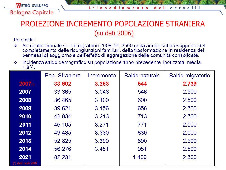 PROIEZIONE INCREMENTO POPOLAZIONE STRANIERA (su dati 2006) Parametri :  Aumento annuale saldo migratorio 2008-14: 2500 unità annue sul presupposto de