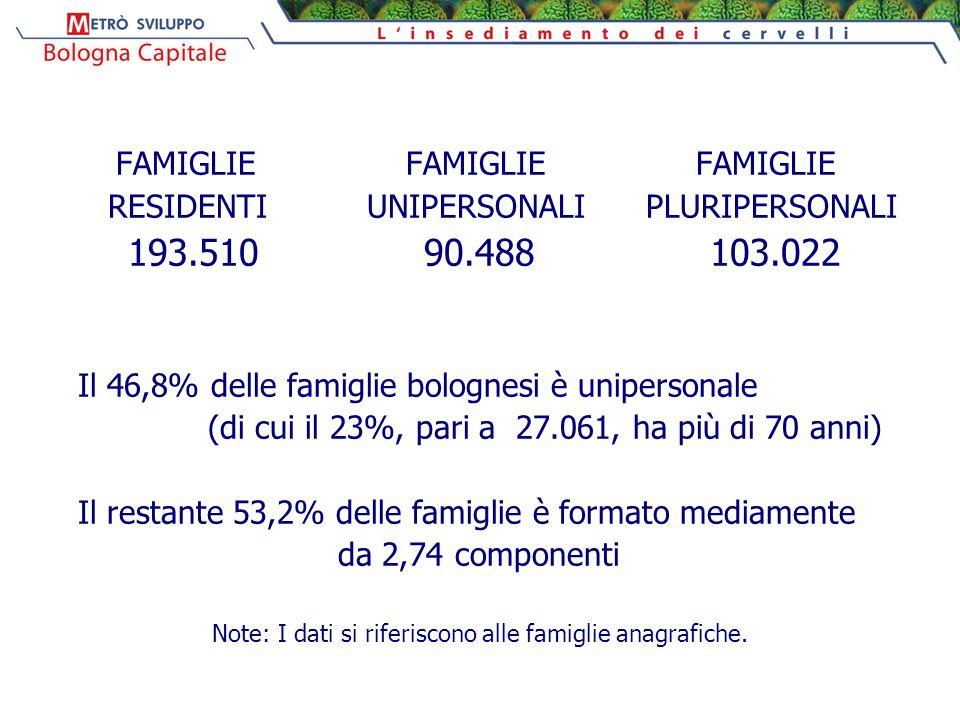 FAMIGLIE FAMIGLIE FAMIGLIE RESIDENTI UNIPERSONALI PLURIPERSONALI 193.510 90.488 103.022 Il 46,8% delle famiglie bolognesi è unipersonale (di cui il 23%, pari a 27.061, ha più di 70 anni) Il restante 53,2% delle famiglie è formato mediamente da 2,74 componenti Note: I dati si riferiscono alle famiglie anagrafiche.