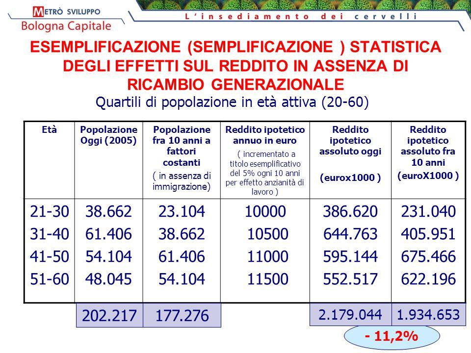 ESEMPLIFICAZIONE (SEMPLIFICAZIONE ) STATISTICA DEGLI EFFETTI SUL REDDITO IN ASSENZA DI RICAMBIO GENERAZIONALE Quartili di popolazione in età attiva (20-60) EtàPopolazione Oggi (2005) Popolazione fra 10 anni a fattori costanti ( in assenza di immigrazione) Reddito ipotetico annuo in euro ( incrementato a titolo esemplificativo del 5% ogni 10 anni per effetto anzianità di lavoro ) Reddito ipotetico assoluto oggi (eurox1000 ) Reddito ipotetico assoluto fra 10 anni (euroX1000 ) 21-30 31-40 41-50 51-60 38.662 61.406 54.104 48.045 23.104 38.662 61.406 54.104 10000 10500 11000 11500 386.620 644.763 595.144 552.517 231.040 405.951 675.466 622.196 - 11,2% 177.276202.217 2.179.0441.934.653