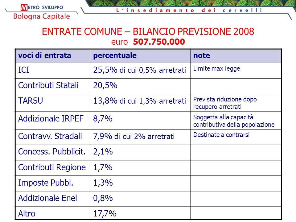ENTRATE COMUNE – BILANCIO PREVISIONE 2008 euro 507.750.000 voci di entratapercentualenote ICI25,5% di cui 0,5% arretrati Limite max legge Contributi Statali20,5% TARSU13,8% di cui 1,3% arretrati Prevista riduzione dopo recupero arretrati Addizionale IRPEF8,7% Soggetta alla capacità contributiva della popolazione Contravv.