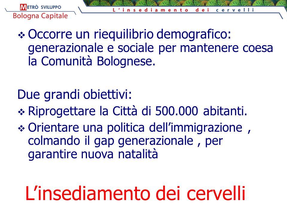  Occorre un riequilibrio demografico: generazionale e sociale per mantenere coesa la Comunità Bolognese. Due grandi obiettivi:  Riprogettare la Citt