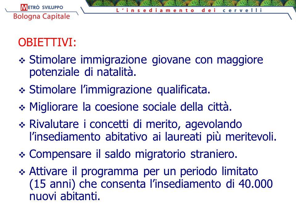 OBIETTIVI:  Stimolare immigrazione giovane con maggiore potenziale di natalità.