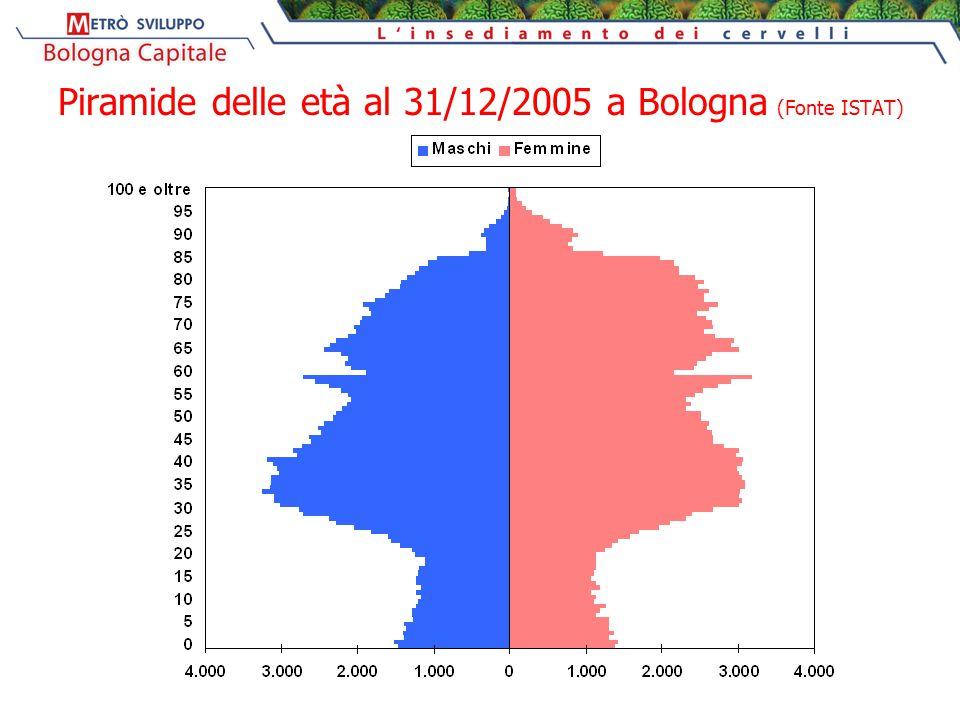 Piramide delle età al 31/12/2005 a Bologna (Fonte ISTAT)