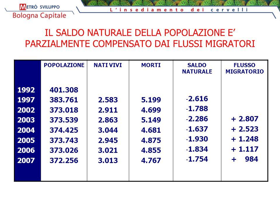 IL SALDO NATURALE DELLA POPOLAZIONE E' PARZIALMENTE COMPENSATO DAI FLUSSI MIGRATORI 1992 1997 2002 2003 2004 2005 2006 2007 POPOLAZIONE 401.308 383.76