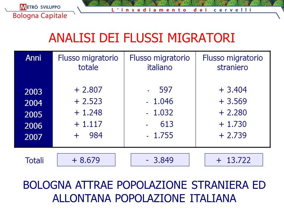 ANALISI DEI FLUSSI MIGRATORI Anni 2003 2004 2005 2006 2007 Flusso migratorio totale + 2.807 + 2.523 + 1.248 + 1.117 + 984 Flusso migratorio italiano - 597 - 1.046 - 1.032 - 613 - 1.755 Flusso migratorio straniero + 3.404 + 3.569 + 2.280 + 1.730 + 2.739 + 8.679- 3.849+ 13.722 Totali BOLOGNA ATTRAE POPOLAZIONE STRANIERA ED ALLONTANA POPOLAZIONE ITALIANA
