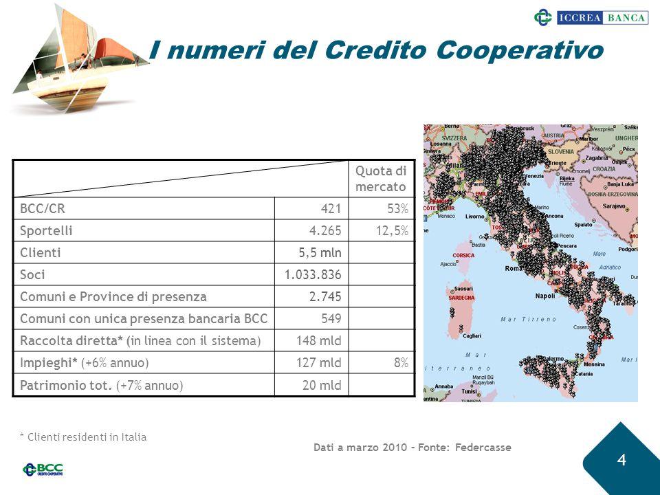 I numeri del Credito Cooperativo 4 Dati a marzo 2010 – Fonte: Federcasse Quota di mercato BCC/CR42153% Sportelli4.26512,5% Clienti5,5 mln Soci1.033.83
