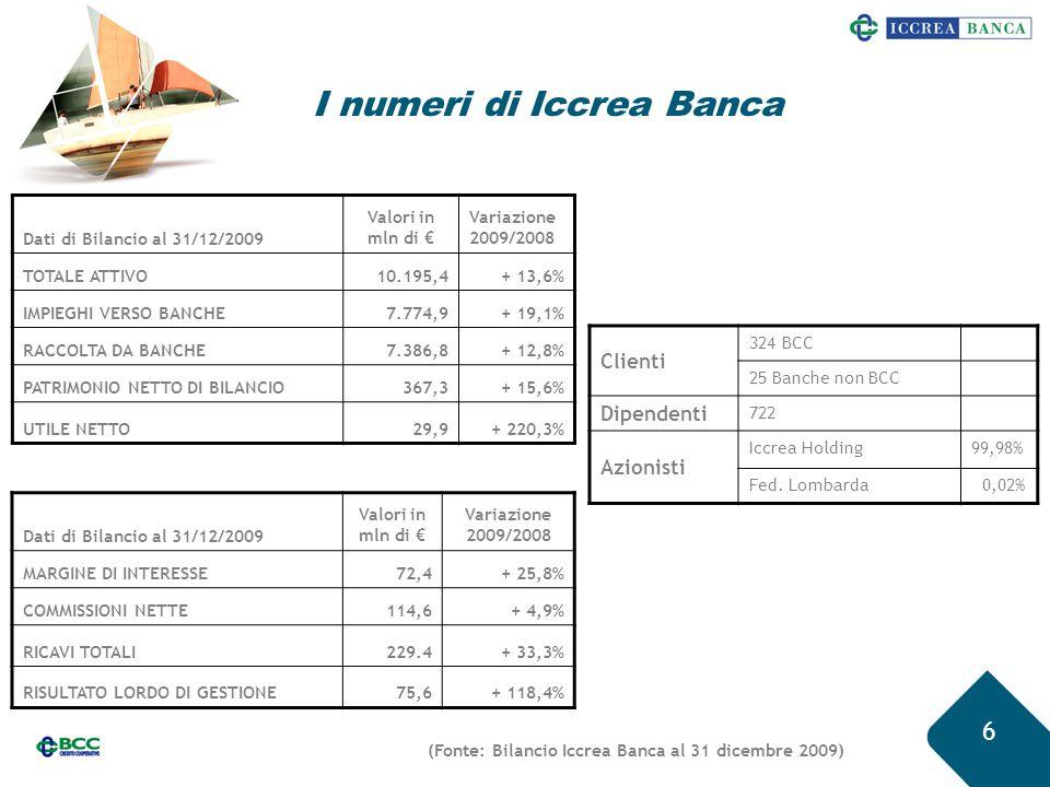 I numeri di Iccrea Banca 6 Dati di Bilancio al 31/12/2009 Valori in mln di € Variazione 2009/2008 TOTALE ATTIVO10.195,4+ 13,6% IMPIEGHI VERSO BANCHE7.