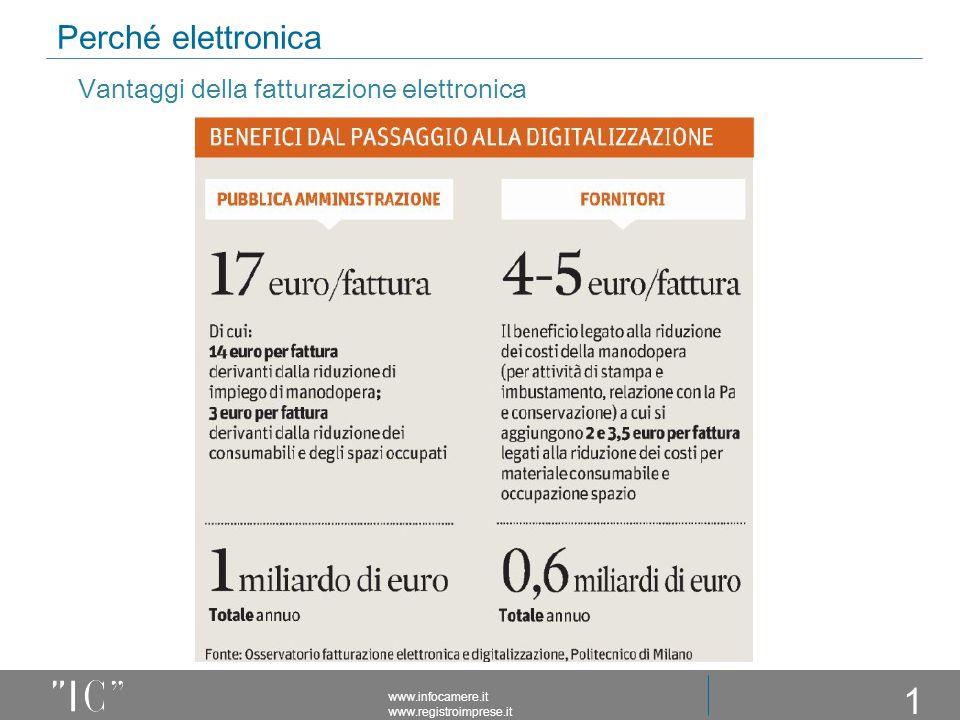 Vantaggi della fatturazione elettronica Perché elettronica www.infocamere.it www.registroimprese.it 10