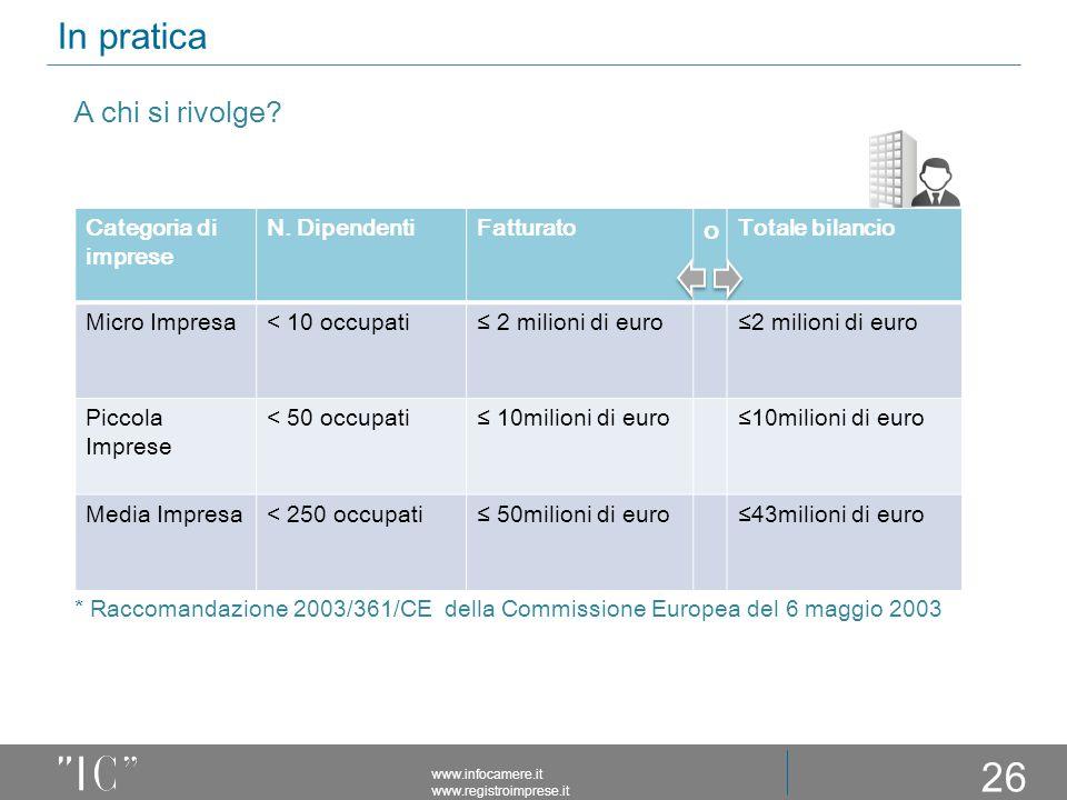 In pratica 26 www.infocamere.it www.registroimprese.it * Raccomandazione 2003/361/CE della Commissione Europea del 6 maggio 2003 Categoria di imprese N.