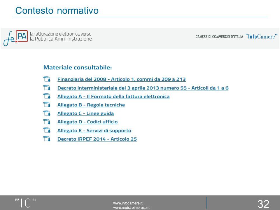 Contesto normativo www.infocamere.it www.registroimprese.it 32