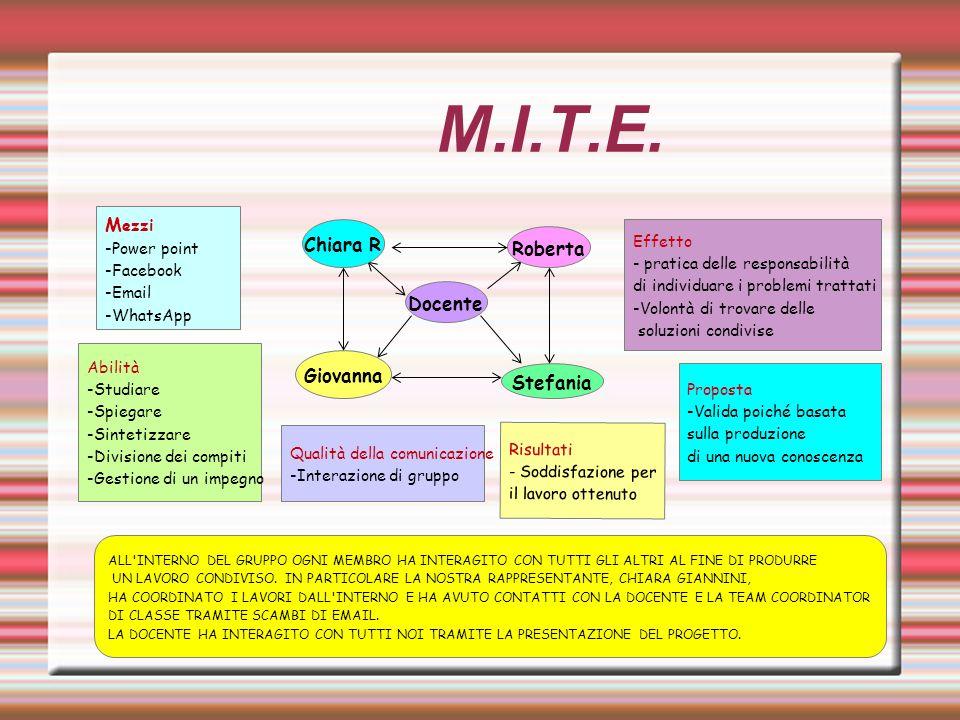 M.I.T.E. Docente Roberta Stefania Giovanna Chiara R M ezzi -Power point -Facebook -Email -WhatsApp Abilità -Studiare -Spiegare -Sintetizzare -Division