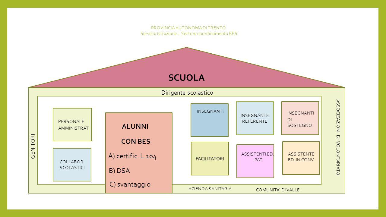Dirigente scolastico SCUOLA COLLABOR.