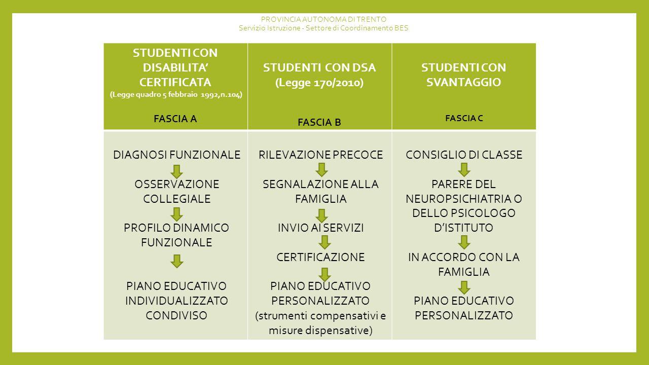 PROVINCIA AUTONOMA DI TRENTO Servizio Istruzione - Settore di Coordinamento BES STUDENTI CON DISABILITA' CERTIFICATA (Legge quadro 5 febbraio 1992,n.104) FASCIA A STUDENTI CON DSA (Legge 170/2010) FASCIA B STUDENTI CON SVANTAGGIO FASCIA C DIAGNOSI FUNZIONALE OSSERVAZIONE COLLEGIALE PROFILO DINAMICO FUNZIONALE PIANO EDUCATIVO INDIVIDUALIZZATO CONDIVISO RILEVAZIONE PRECOCE SEGNALAZIONE ALLA FAMIGLIA INVIO AI SERVIZI CERTIFICAZIONE PIANO EDUCATIVO PERSONALIZZATO (strumenti compensativi e misure dispensative) CONSIGLIO DI CLASSE PARERE DEL NEUROPSICHIATRIA O DELLO PSICOLOGO D'ISTITUTO IN ACCORDO CON LA FAMIGLIA PIANO EDUCATIVO PERSONALIZZATO