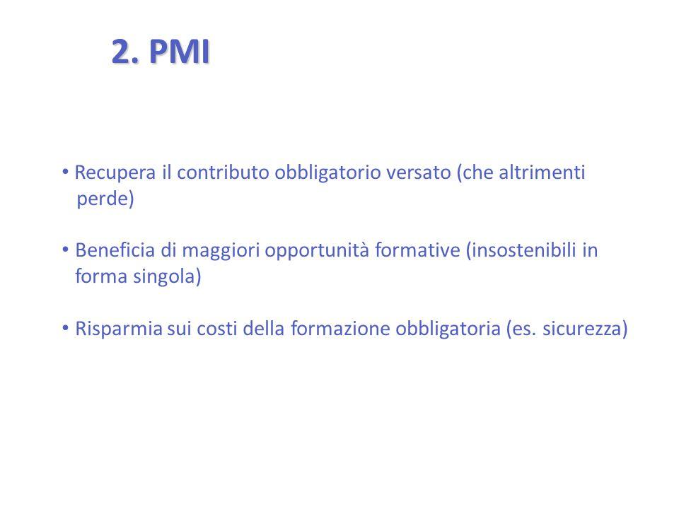 2. PMI Recupera il contributo obbligatorio versato (che altrimenti perde) Beneficia di maggiori opportunità formative (insostenibili in forma singola)
