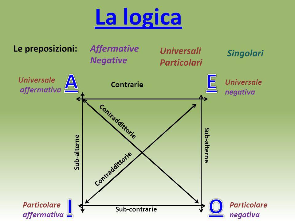 La logica Le preposizioni:Affermative Negative Universali Particolari Singolari Universale affermativa Universale negativa Particolare negativa Partic