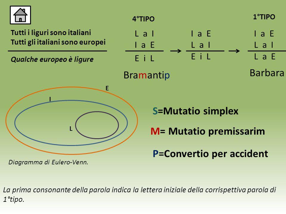 Tutti i liguri sono italiani Tutti gli italiani sono europei Qualche europeo è ligure L a I I a E 4°TIPO E I L Diagramma di Eulero-Venn. Bramantip I a
