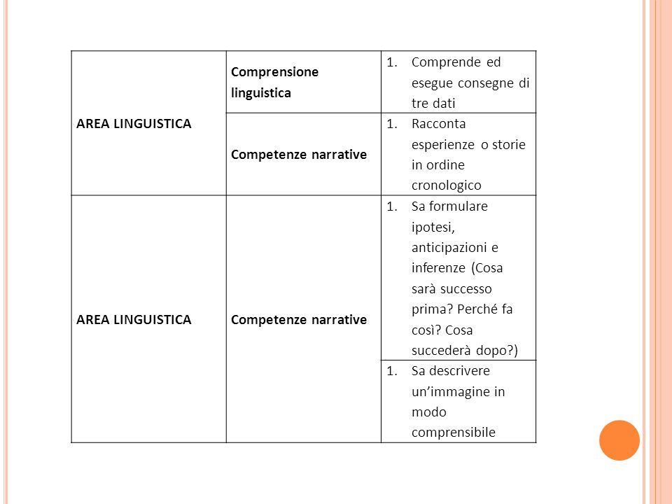 AREA LINGUISTICA Comprensione linguistica 1.Comprende ed esegue consegne di tre dati Competenze narrative 1.Racconta esperienze o storie in ordine cro