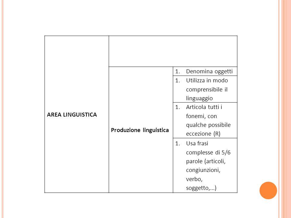 AREA LINGUISTICA Produzione linguistica 1.Denomina oggetti 1.Utilizza in modo comprensibile il linguaggio 1.Articola tutti i fonemi, con qualche possi