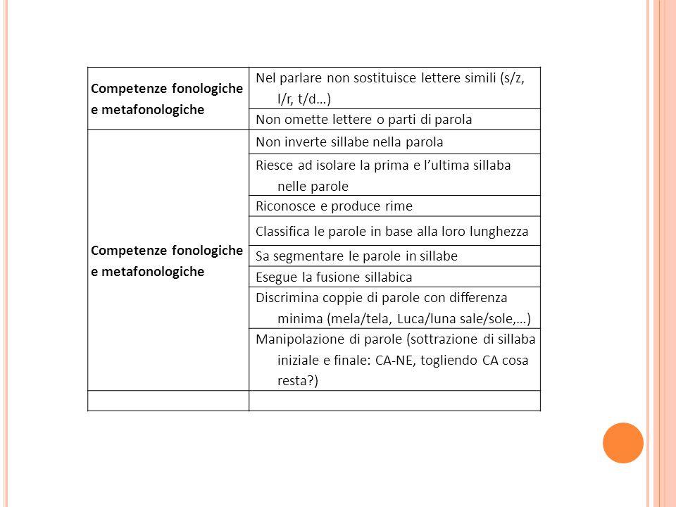 Competenze fonologiche e metafonologiche Nel parlare non sostituisce lettere simili (s/z, l/r, t/d…) Non omette lettere o parti di parola Competenze f