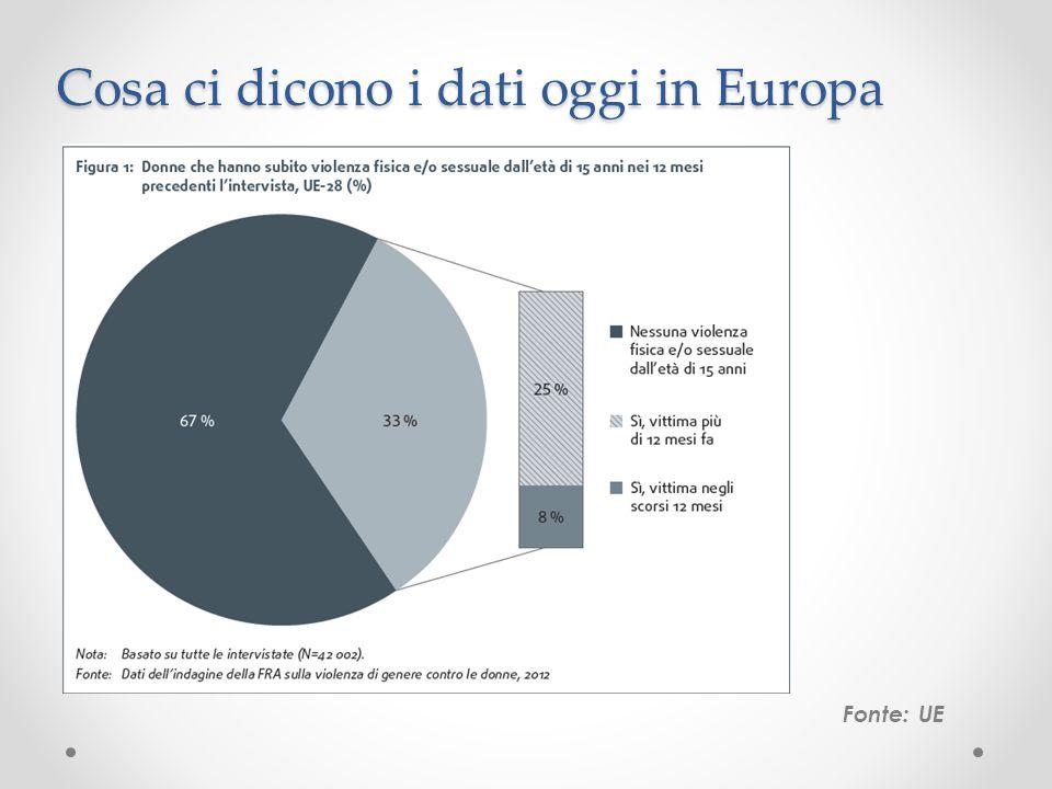 Evidenze principali Fonte: UE Violenza sessuale Circa 3,7 milioni di donne nell'UE hanno subito violenza sessuale nel corso dei 12 mesi precedenti le interviste dell'indagine.