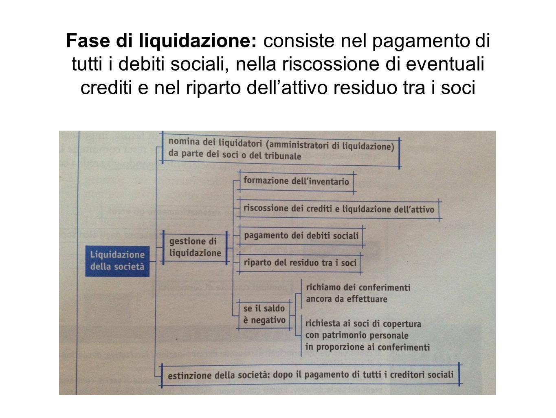 Fase di liquidazione: consiste nel pagamento di tutti i debiti sociali, nella riscossione di eventuali crediti e nel riparto dell'attivo residuo tra i